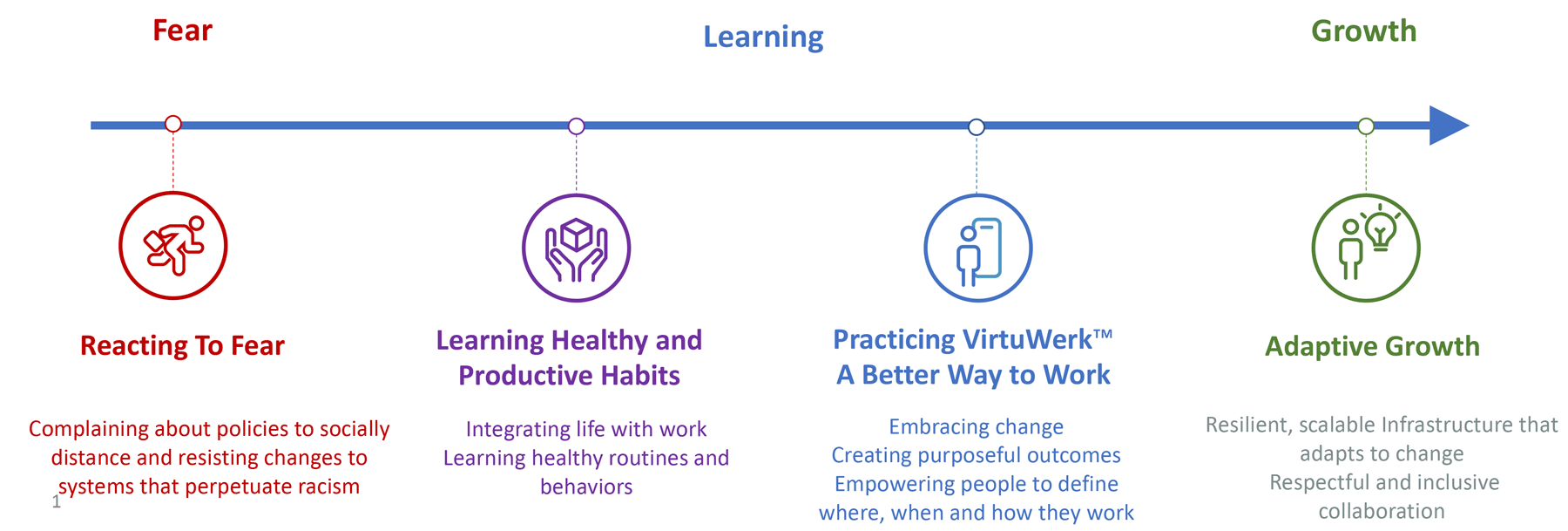 VirtuWerk-Shifting-from-Fear-to-Learning-chart